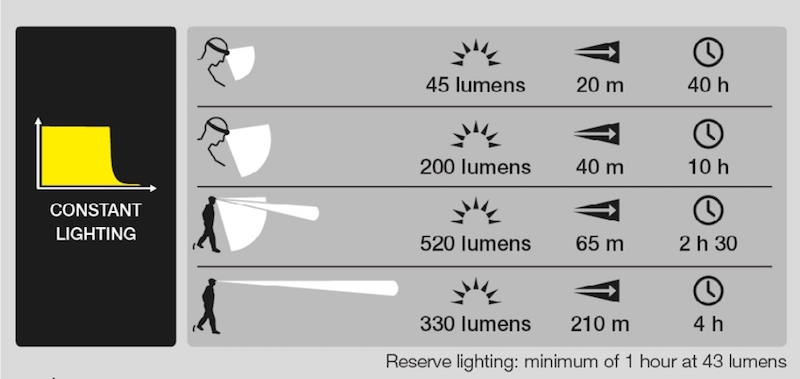 Runtime of Headlamps